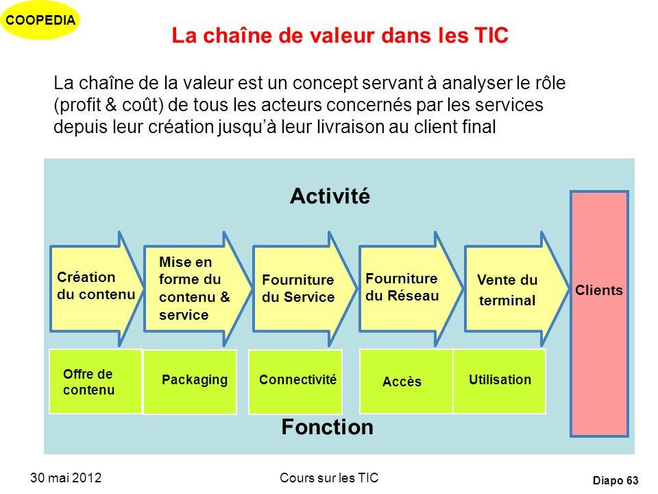 La chaîne de valeur dans les TIC