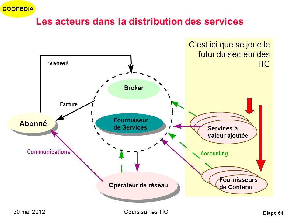 Les acteurs dans la distribution des services