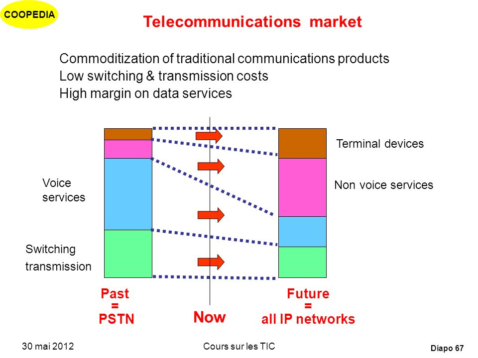 Telecommunications market