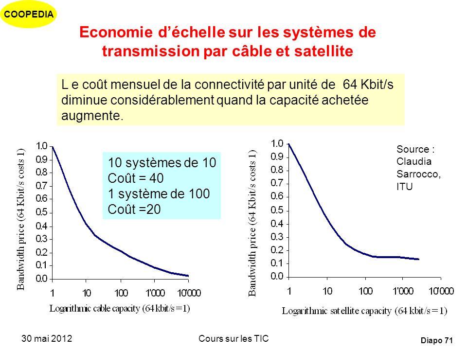 Economie d'échelle sur les systèmes de transmission par câble et satellite