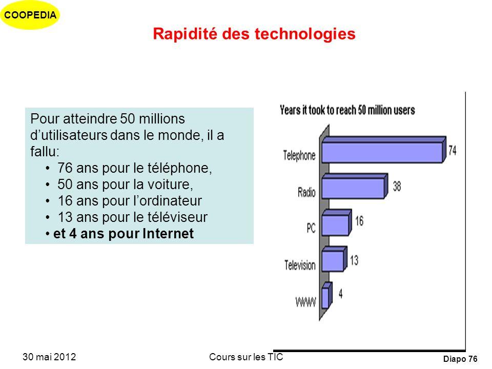 Rapidité des technologies