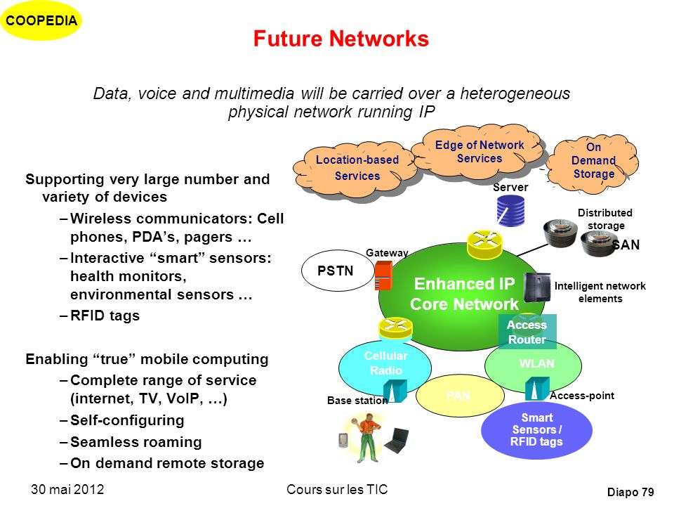 Future Networks Data, voice and multimedia will be carried over a heterogeneous physical network running IP.