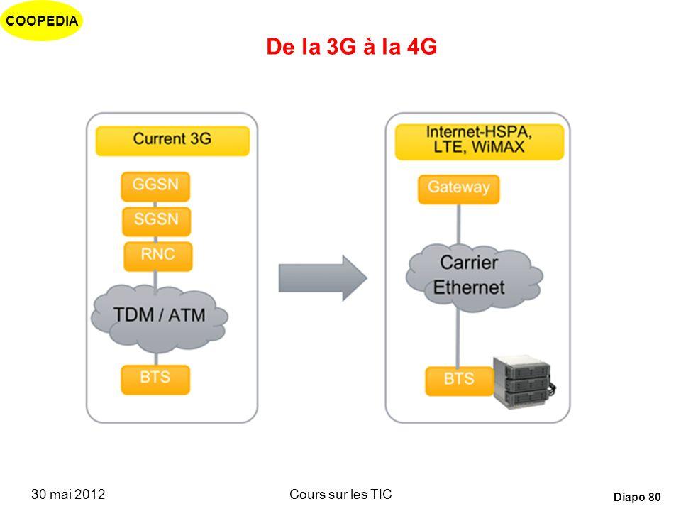 De la 3G à la 4G 30 mai 2012 Cours sur les TIC