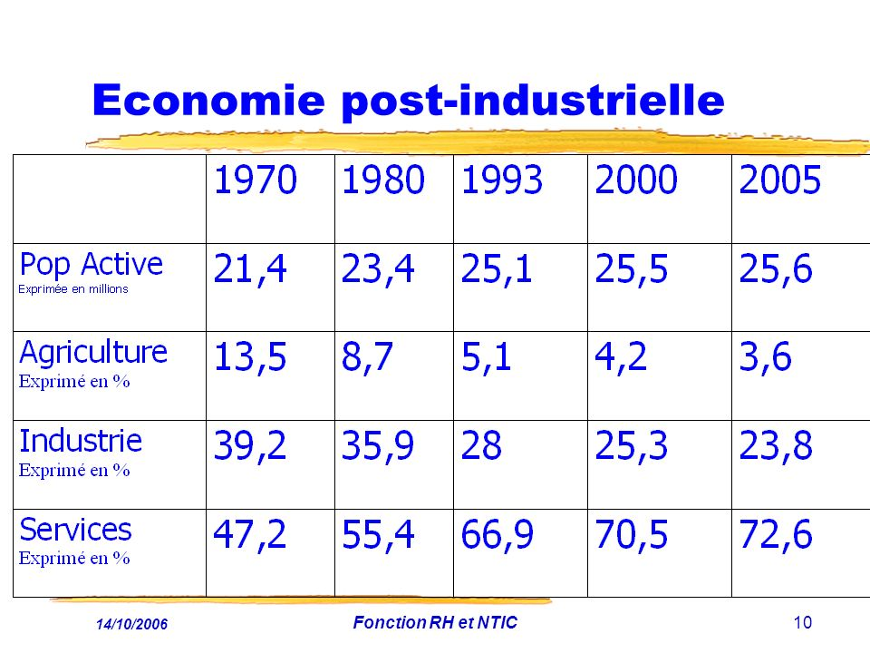 Economie post-industrielle