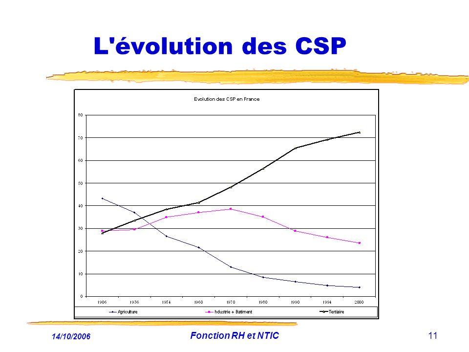L évolution des CSP 14/10/2006 Fonction RH et NTIC