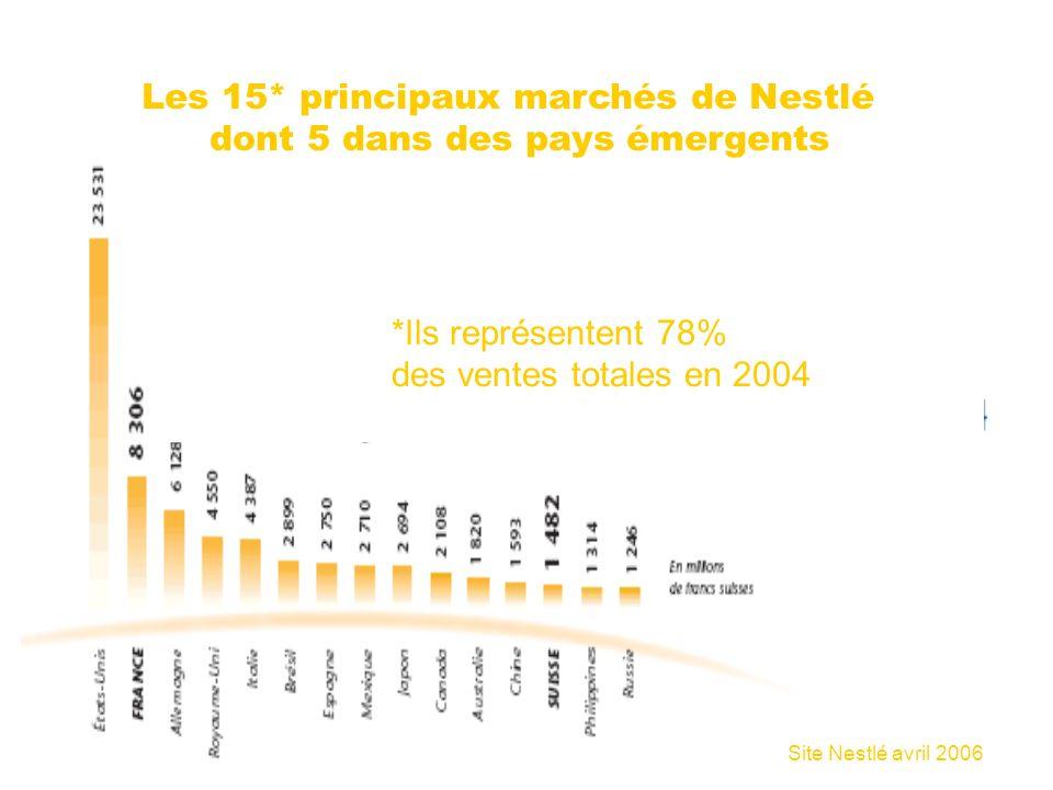 Les 15* principaux marchés de Nestlé dont 5 dans des pays émergents