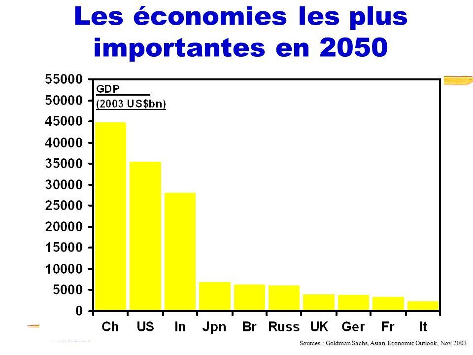 Les économies les plus importantes en 2050