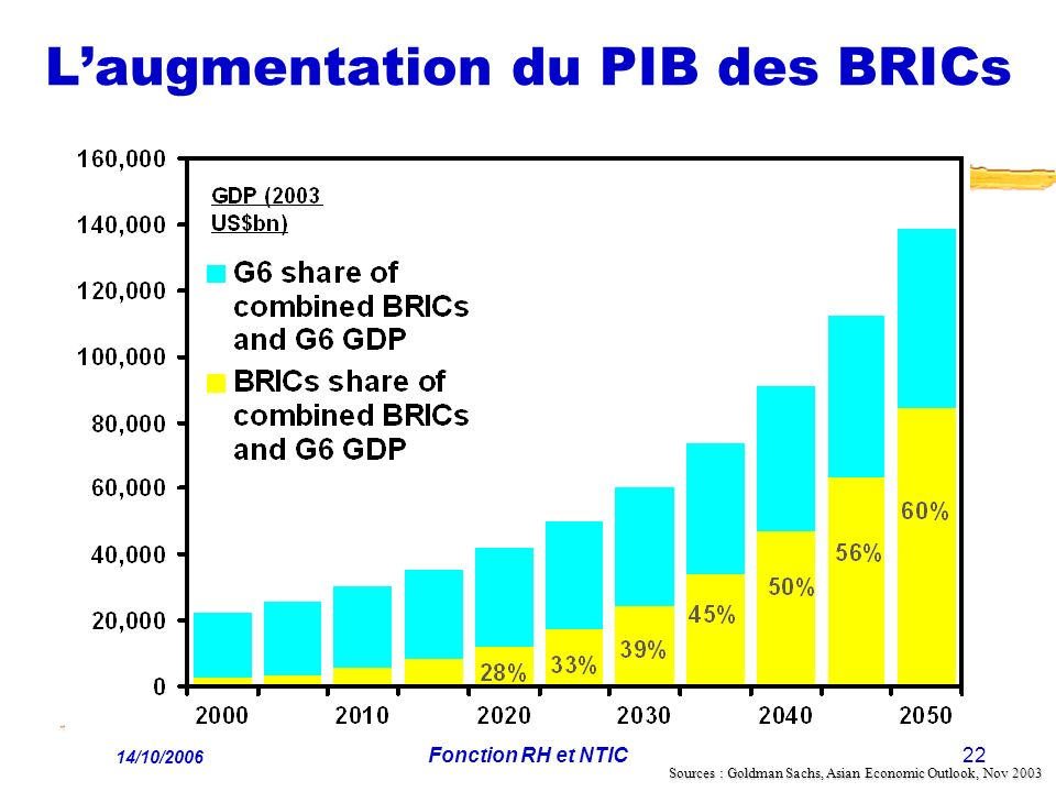 L'augmentation du PIB des BRICs