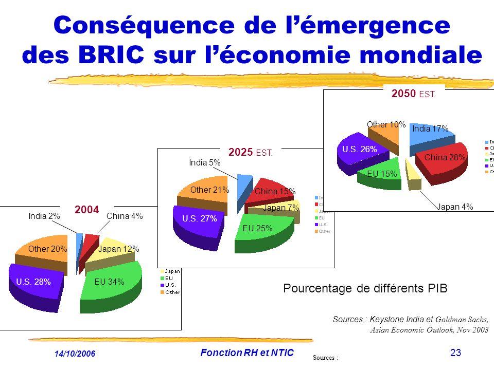 Conséquence de l'émergence des BRIC sur l'économie mondiale