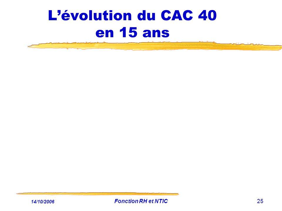L'évolution du CAC 40 en 15 ans