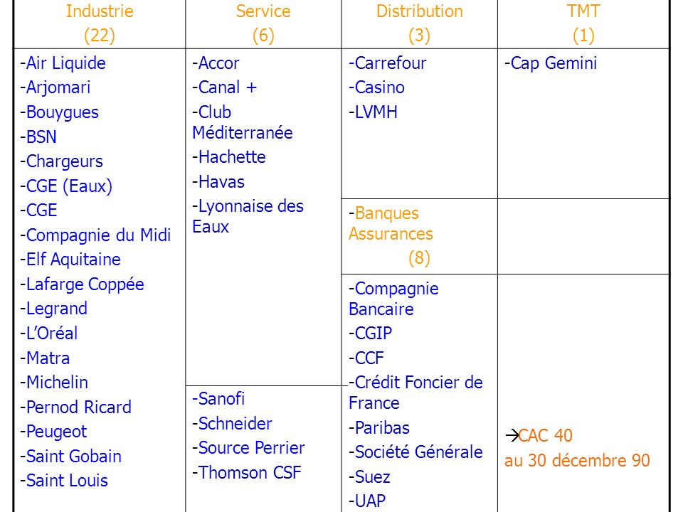 Industrie (22) Service. (6) Distribution. (3) TMT. (1) Air Liquide. Arjomari. Bouygues. BSN.