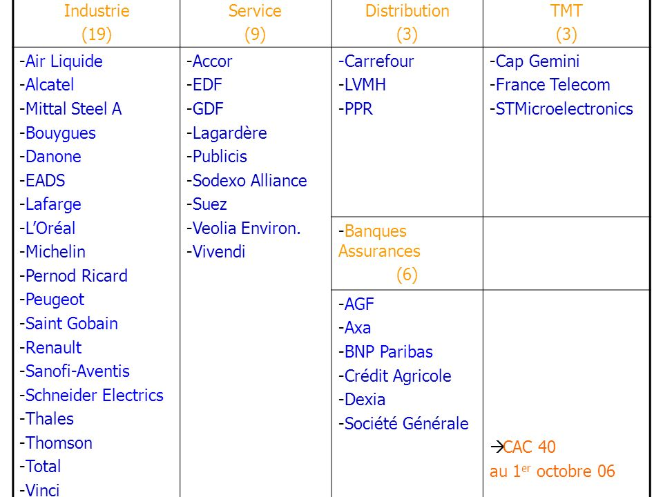 Industrie (19) Service. (9) Distribution. (3) TMT. Air Liquide. Alcatel. Mittal Steel A. Bouygues.