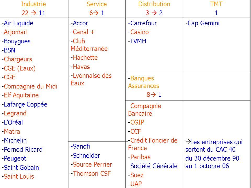 Industrie 22  11. Service. 6 1. Distribution. 3  2. TMT. 1. Air Liquide. Arjomari. Bouygues.