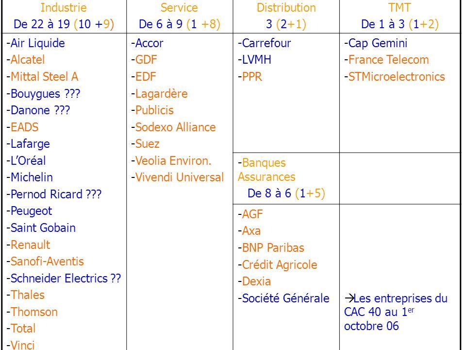 Industrie De 22 à 19 (10 +9) Service. De 6 à 9 (1 +8) Distribution. 3 (2+1) TMT. De 1 à 3 (1+2)