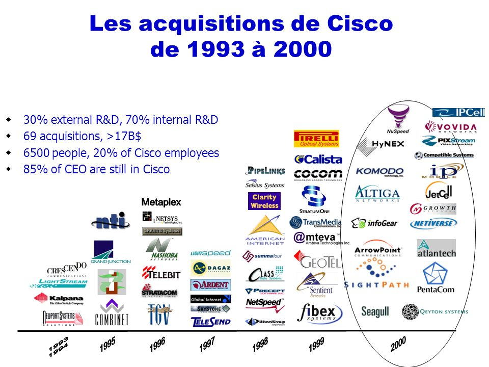 Les acquisitions de Cisco de 1993 à 2000