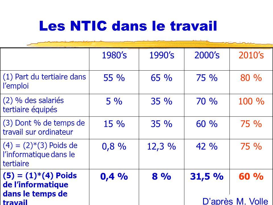 Les NTIC dans le travail