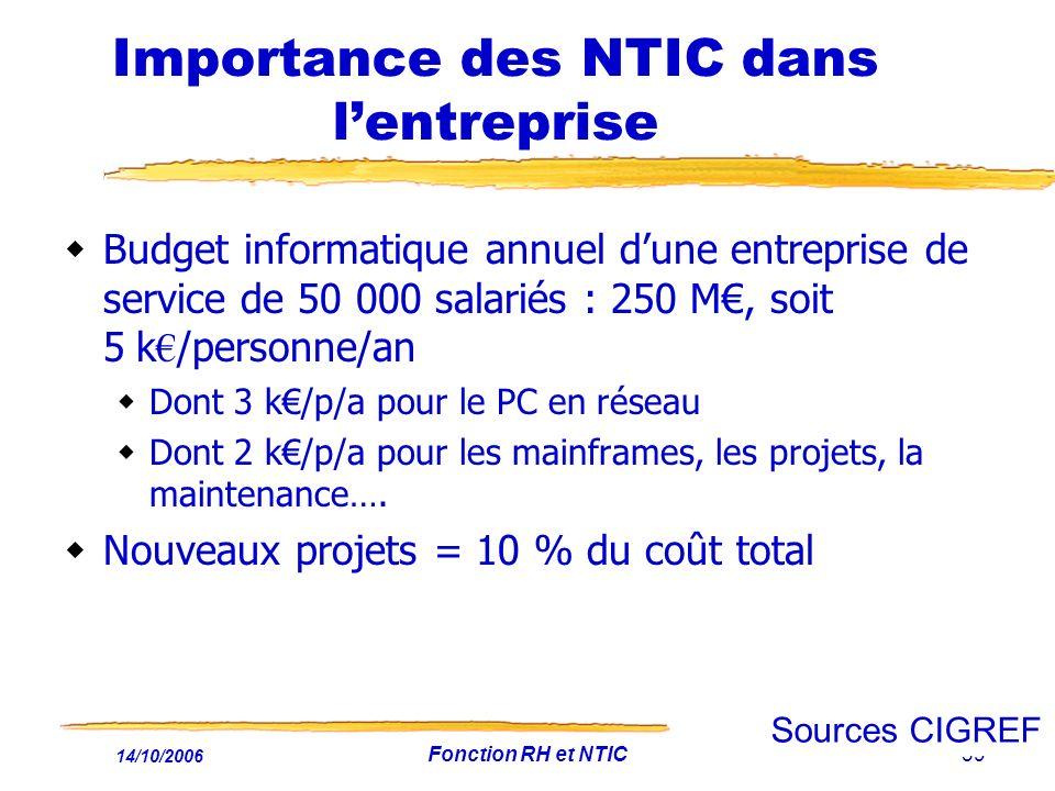 Importance des NTIC dans l'entreprise