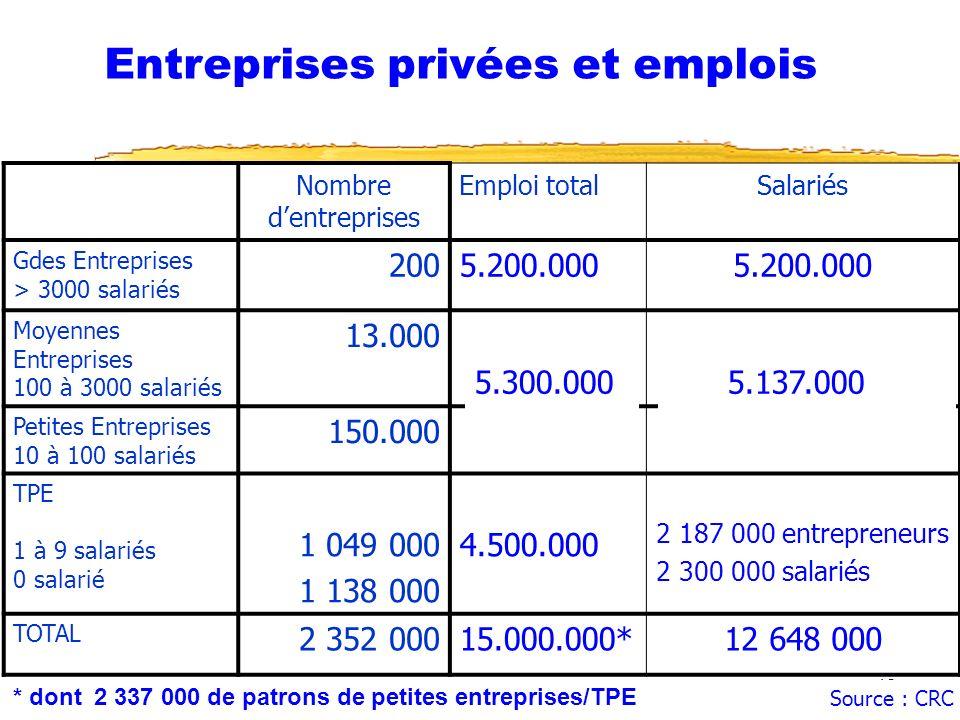 Entreprises privées et emplois