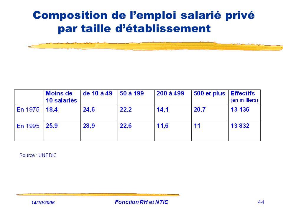 Composition de l'emploi salarié privé par taille d'établissement