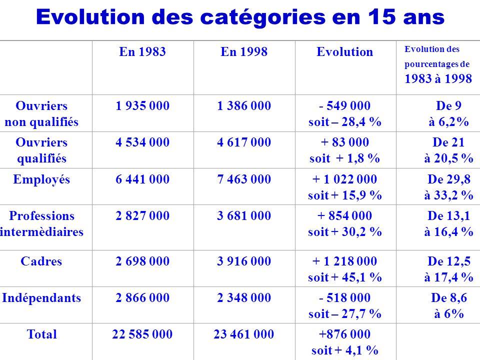 Evolution des catégories en 15 ans