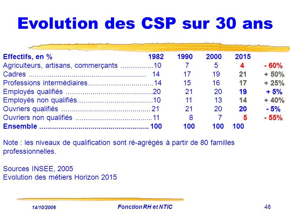 Evolution des CSP sur 30 ans