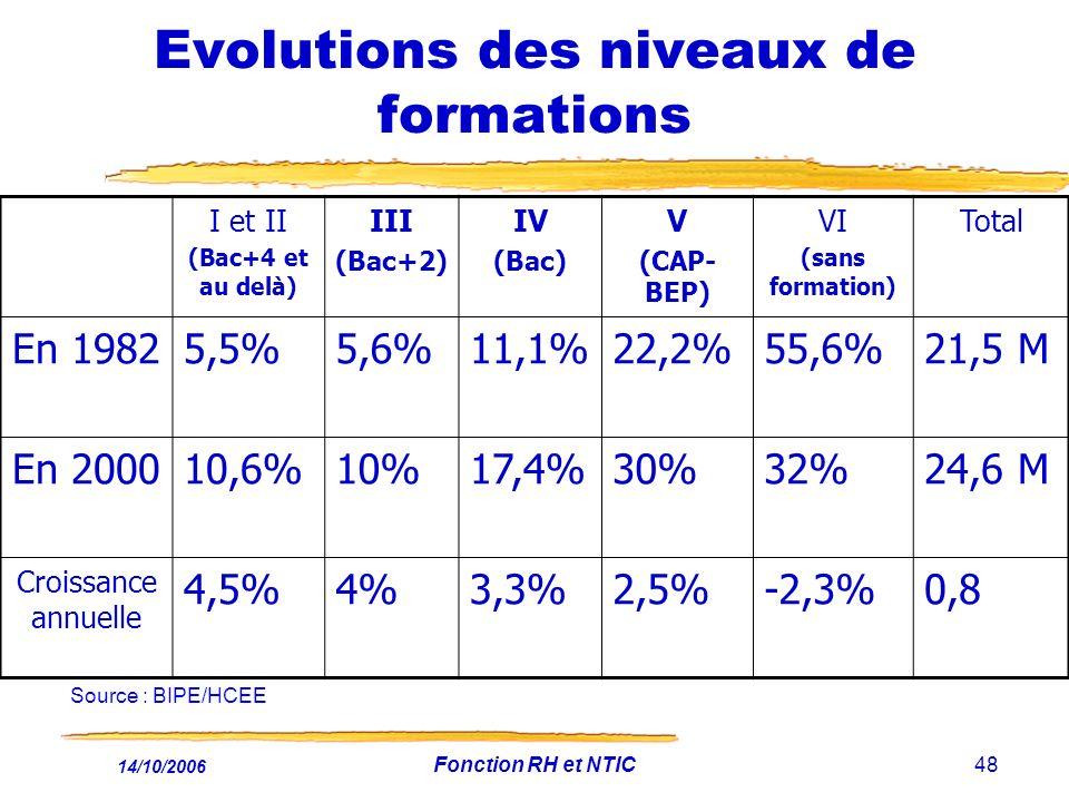 Evolutions des niveaux de formations