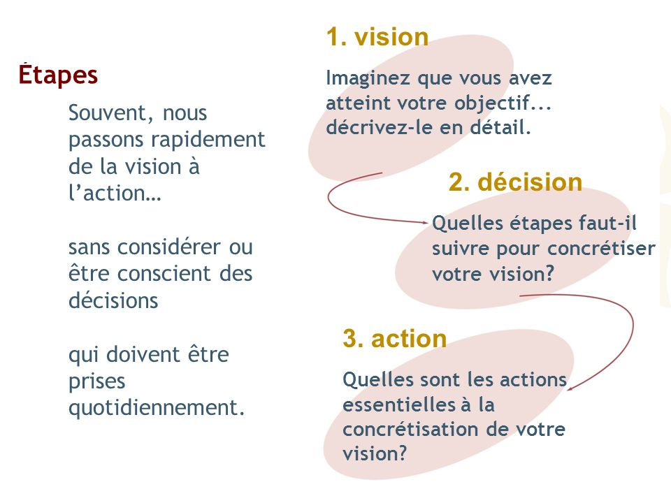 1. vision Étapes 2. décision 3. action