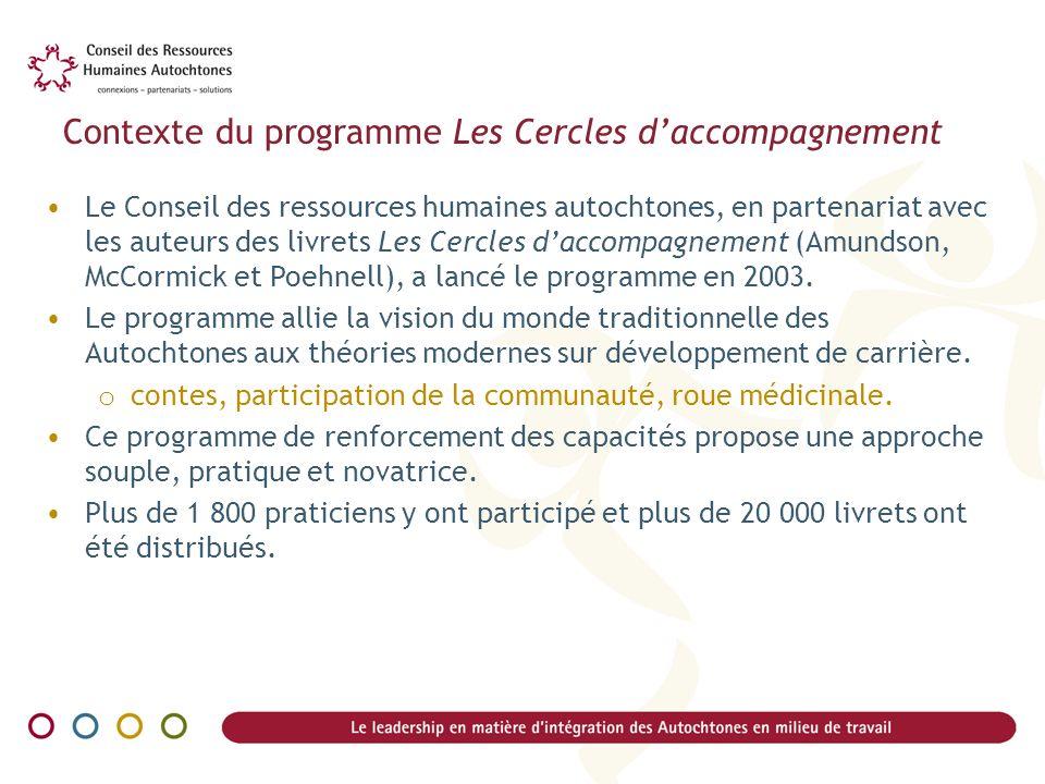 Contexte du programme Les Cercles d'accompagnement
