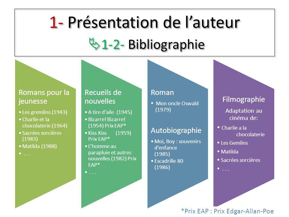1- Présentation de l'auteur 1-2- Bibliographie