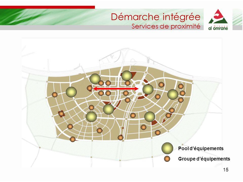 Démarche intégrée Services de proximité Pool d'équipements