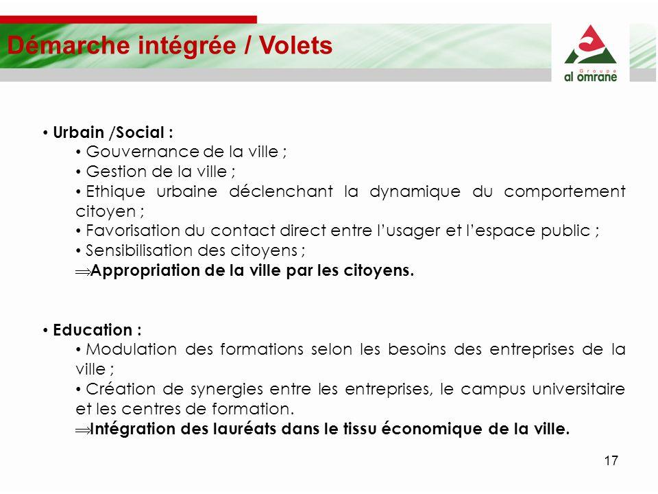 Démarche intégrée / Volets