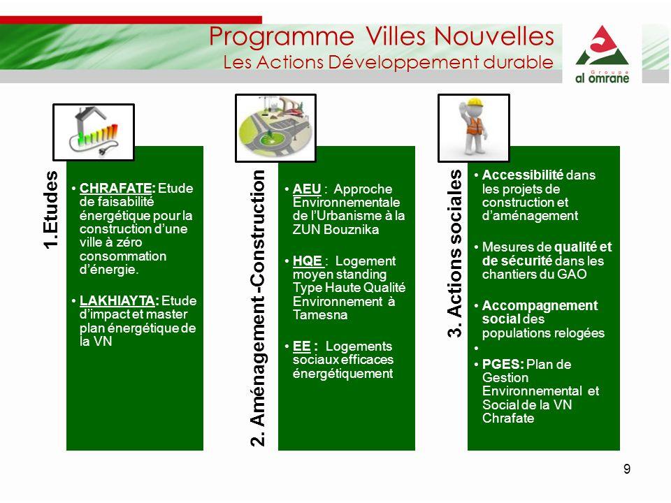 Programme Villes Nouvelles