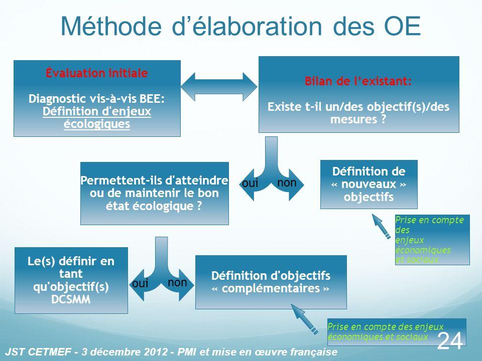 Méthode d'élaboration des OE