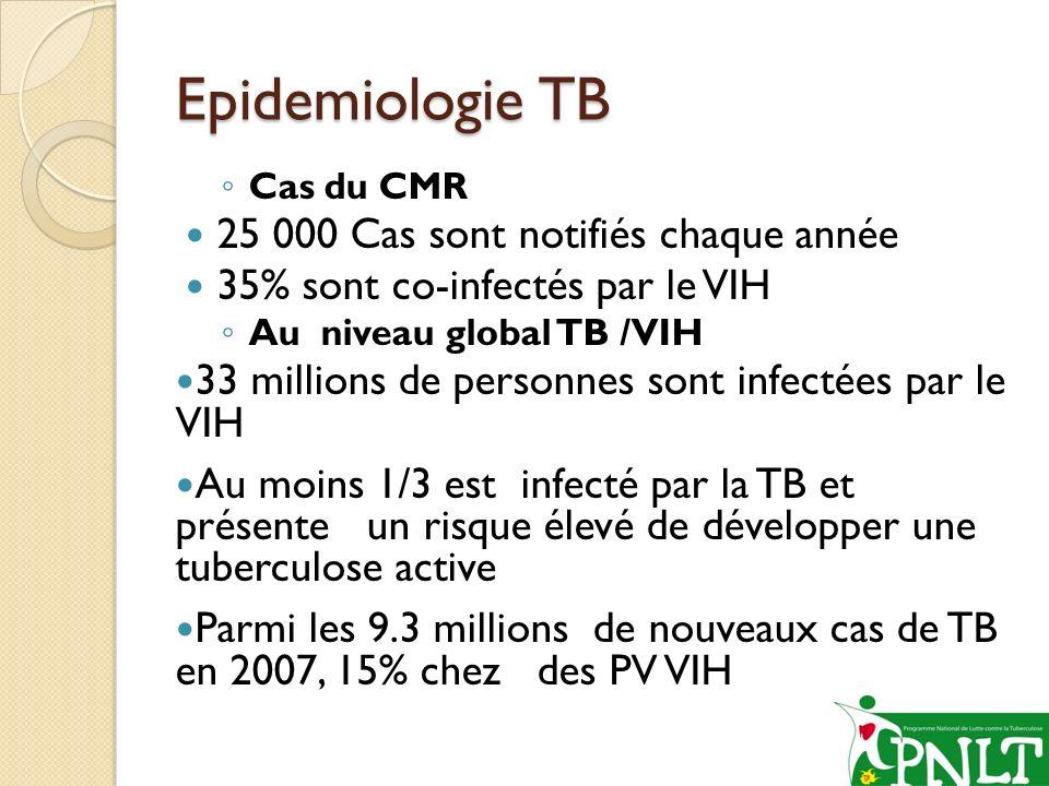 Epidemiologie TB 25 000 Cas sont notifiés chaque année