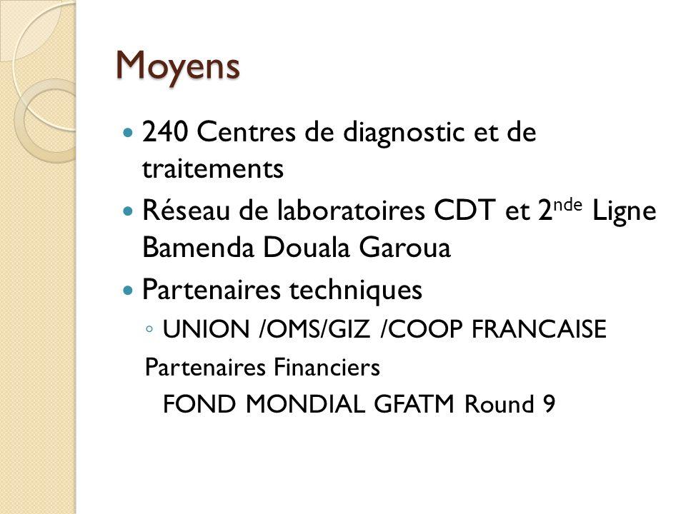 Moyens 240 Centres de diagnostic et de traitements