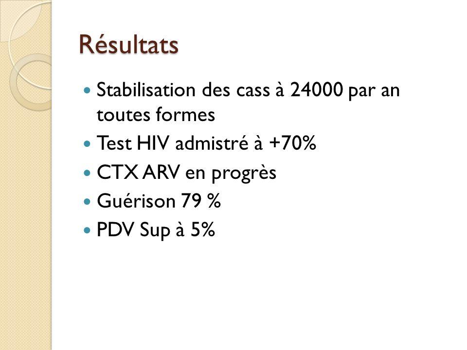 Résultats Stabilisation des cass à 24000 par an toutes formes