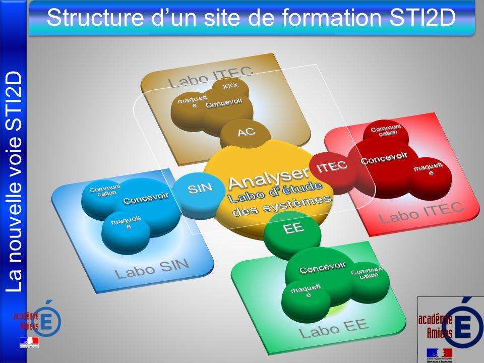Labo d'étude des systèmes