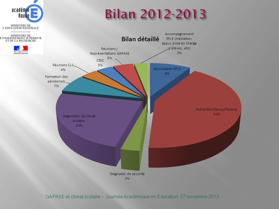 Bilan 2012-2013 GAPASE et climat scolaire – Journée Académique en Education 27 novembre 2013