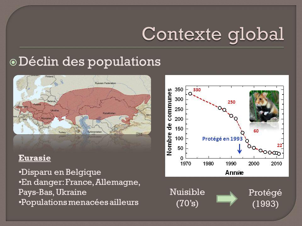 Contexte global Déclin des populations Nuisible Protégé (70's) (1993)
