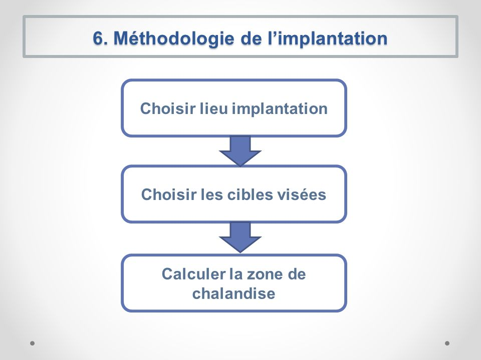 6. Méthodologie de l'implantation