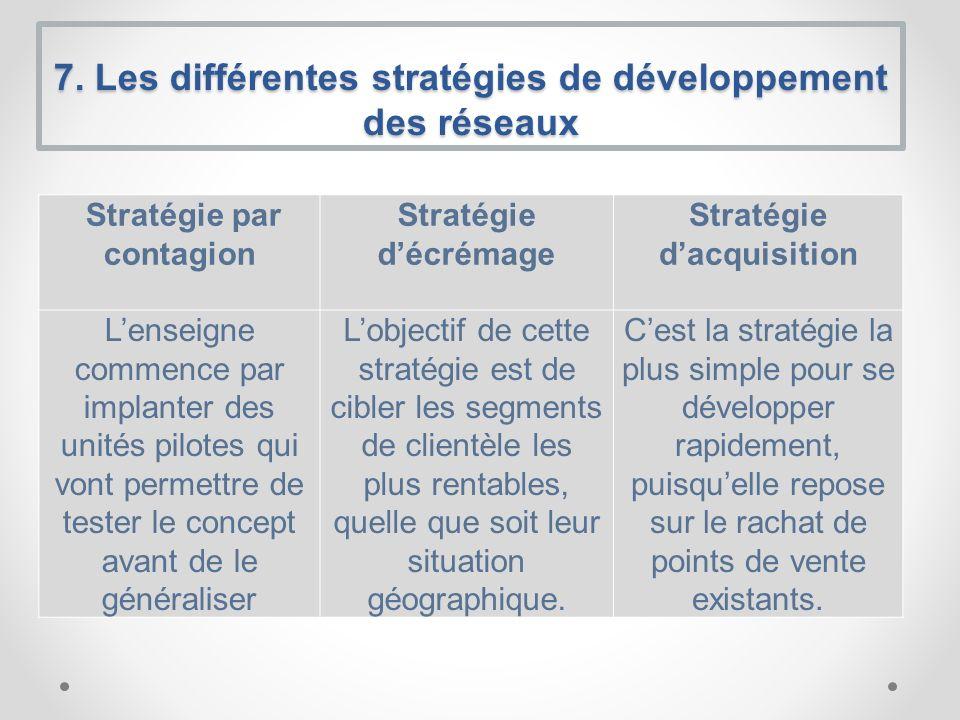 7. Les différentes stratégies de développement des réseaux