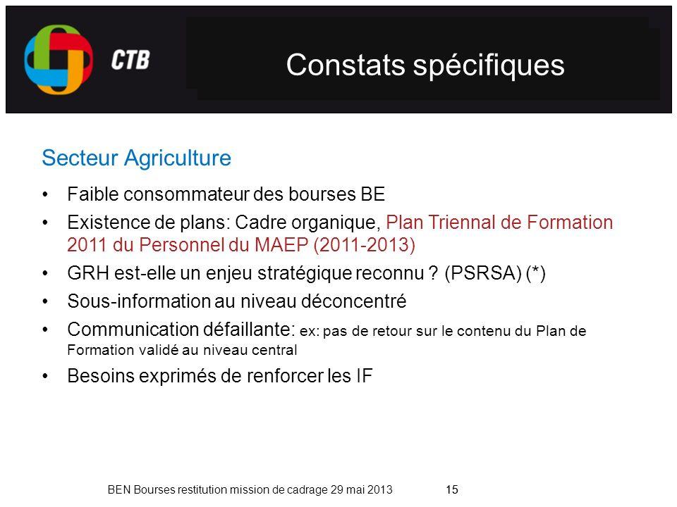 Contexte national Constats spécifiques Secteur Agriculture