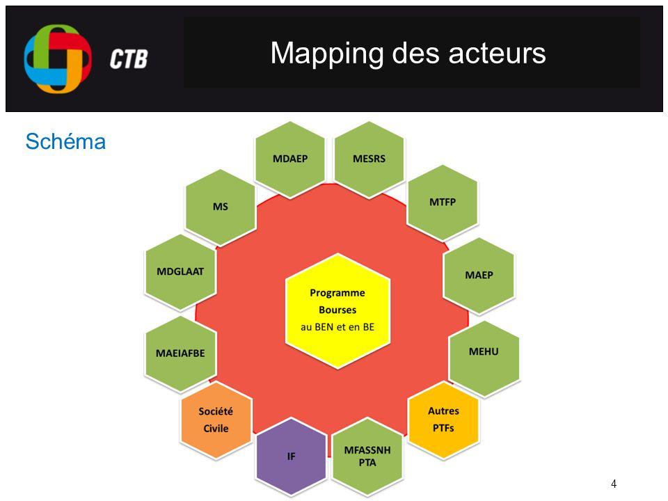 Mapping des acteurs Schéma