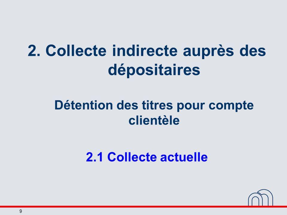 2. Collecte indirecte auprès des dépositaires