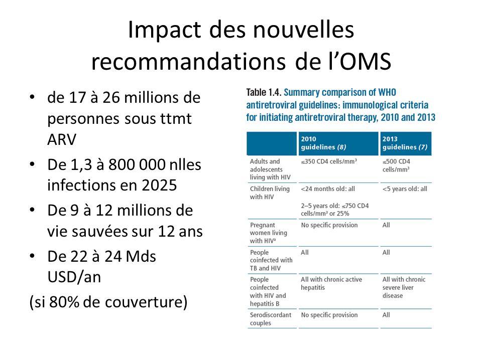 Impact des nouvelles recommandations de l'OMS