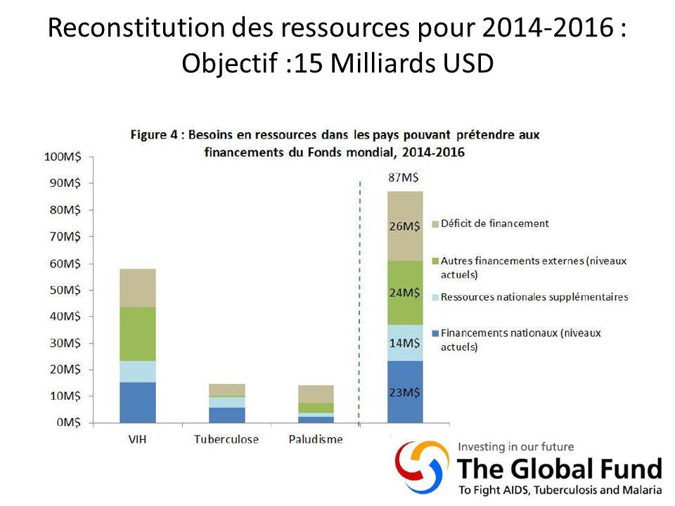 Reconstitution des ressources pour 2014-2016 : Objectif :15 Milliards USD