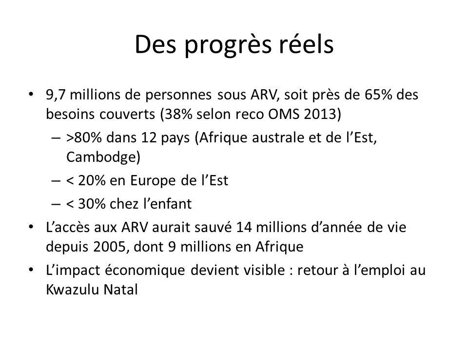 Des progrès réels 9,7 millions de personnes sous ARV, soit près de 65% des besoins couverts (38% selon reco OMS 2013)