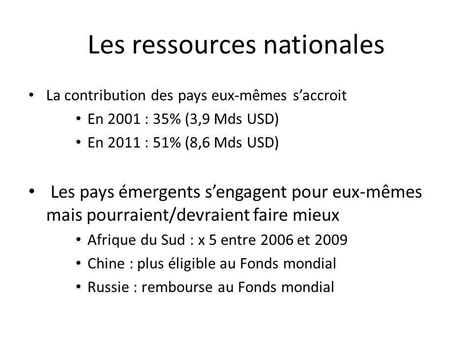 Les ressources nationales