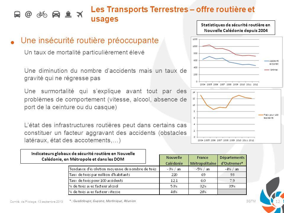 Les Transports Terrestres – offre routière et usages