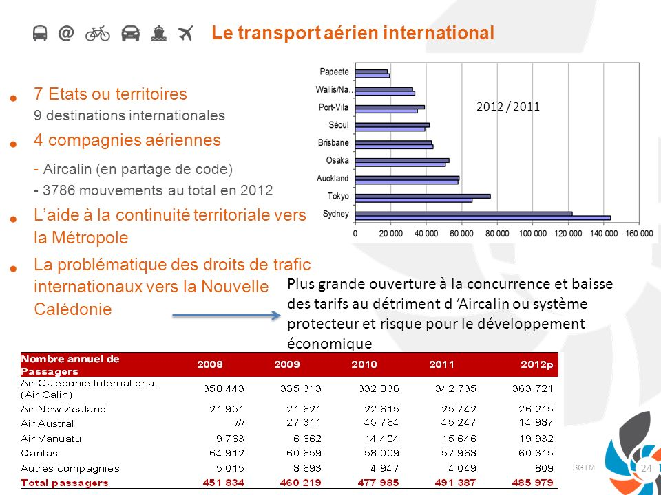 Le transport aérien international